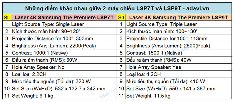 Su khac nhau LSP7T vs LSP9T